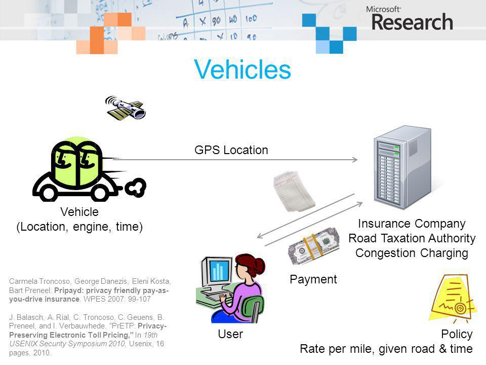 Vehicles Vehicle (Location, engine, time) Insurance Company Road Taxation Authority Congestion Charging UserPolicy Rate per mile, given road & time GPS Location Payment Carmela Troncoso, George Danezis, Eleni Kosta, Bart Preneel: Pripayd: privacy friendly pay-as- you-drive insurance.