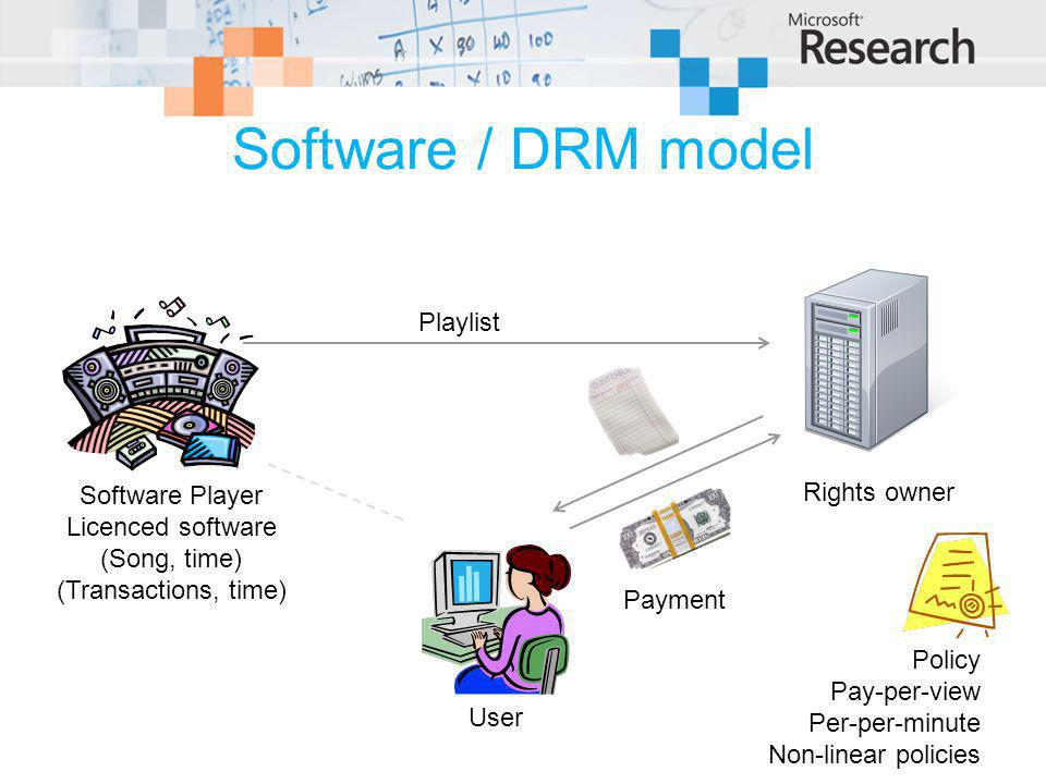 Software / DRM model Software Player Licenced software (Song, time) (Transactions, time) Rights owner User Policy Pay-per-view Per-per-minute Non-linear policies Playlist Payment