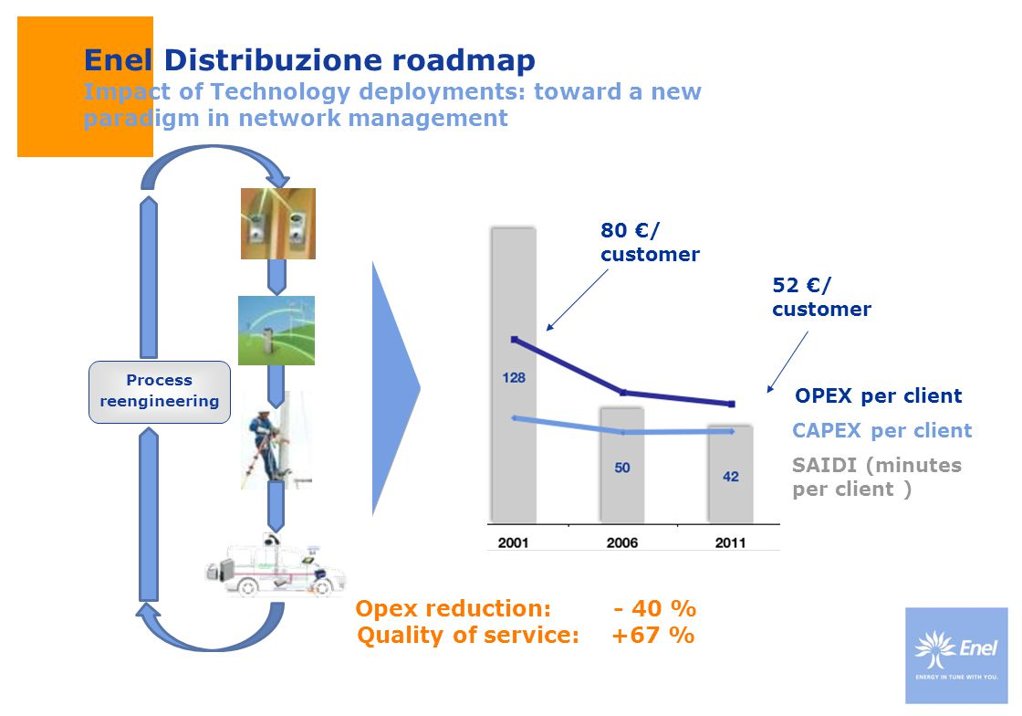 DateTitle of presentation Use: Insert classification Opex reduction: - 40 % Quality of service: +67 % Enel Distribuzione roadmap Impact of Technology
