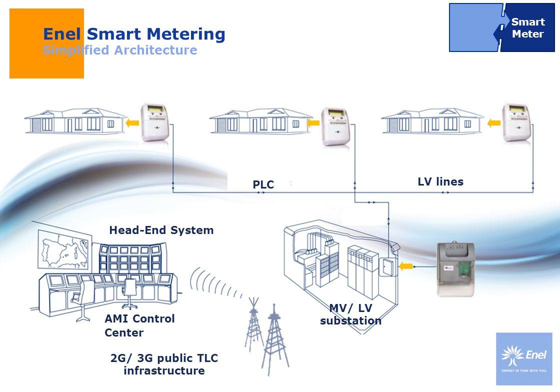 DateTitle of presentation Use: Insert classification LV lines MV/ LV substation 2G/ 3G public TLC infrastructure Head-End System Enel Smart Metering S