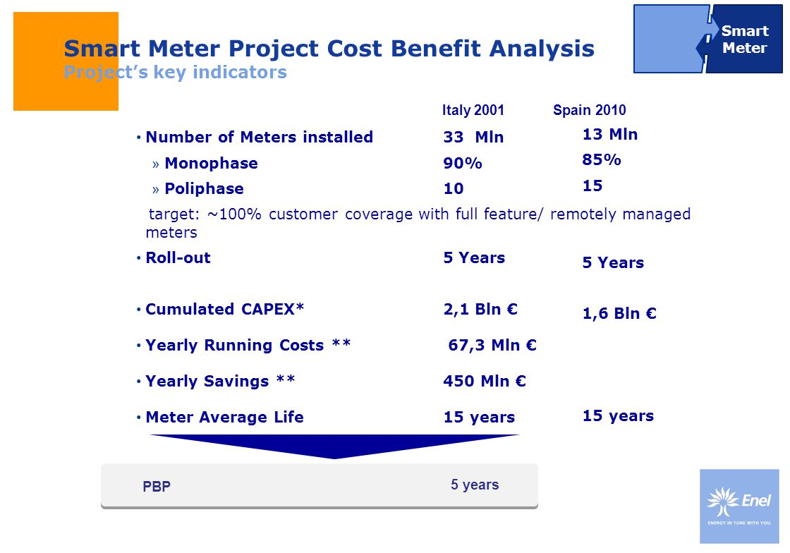 DateTitle of presentation Use: Insert classification Uso: pubblico Smart Meter Project Cost Benefit Analysis Projects key indicators Number of Meters