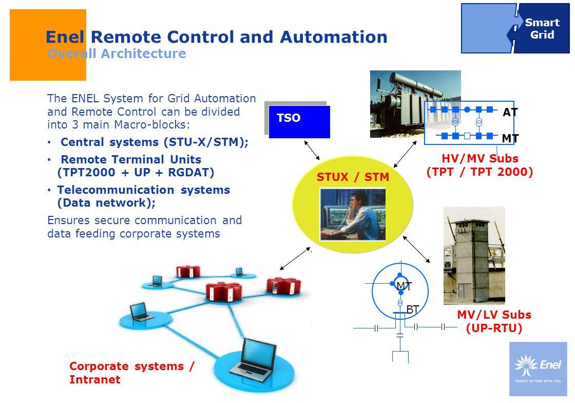 DateTitle of presentation Use: Insert classification MT BT MT AT HV/MV Subs (TPT / TPT 2000) TSO STUX / STM MV/LV Subs (UP-RTU) Corporate systems / In