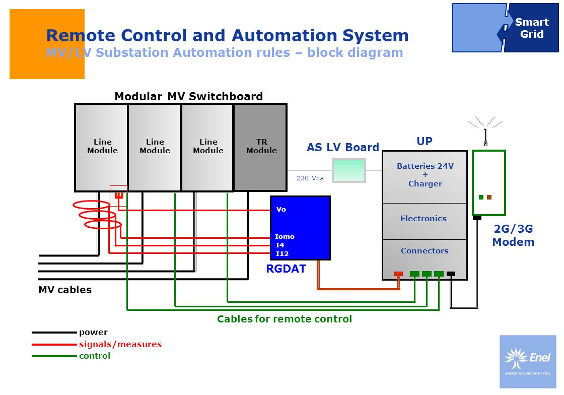 DateTitle of presentation Use: Insert classification Batteries 24V + Charger Connectors Electronics Remote Control and Automation System MV/LV Substat