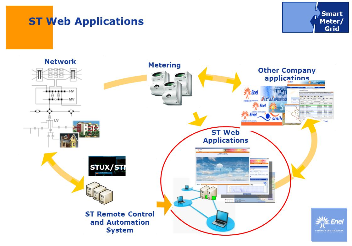 DateTitle of presentation Use: Insert classification ST Web Applications Remote Control and automation system – ST Web Applications Smart Meter/ Grid