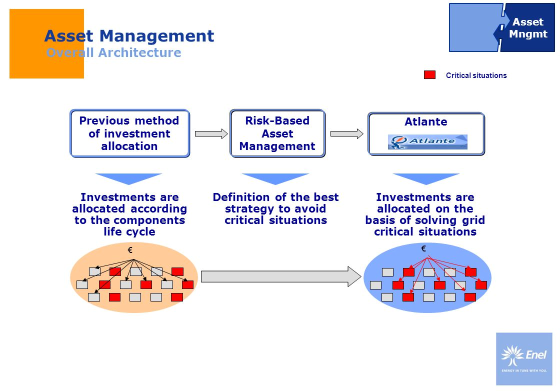 DateTitle of presentation Use: Insert classification Atlante Previous method of investment allocation Investments are allocated according to the compo