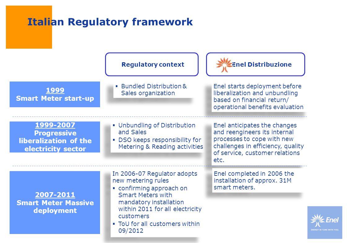 DateTitle of presentation Use: Insert classification Italian Regulatory framework Focus on core business Regulatory context 1999 Smart Meter start-up