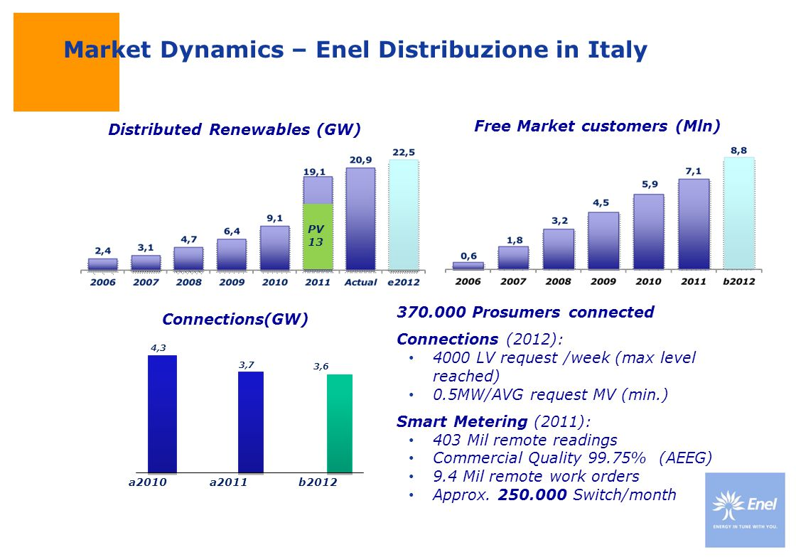 DateTitle of presentation Use: Insert classification Italian Regulatory framework - Time of use tariffs for everyone July 2010: Italian households bill is based on two-tier prices, with a saving of 450 thousand tonnes CO2 and 80 mln fuel by shifting 10% of consumption to more favourable hours.
