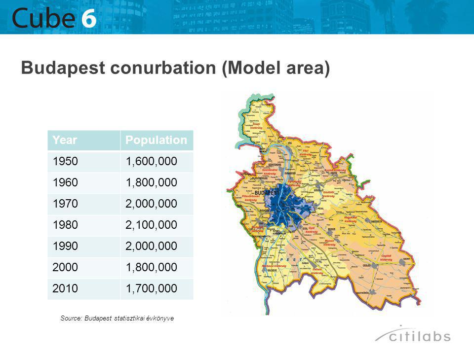 Budapest conurbation (Model area) YearPopulation 19501,600,000 19601,800,000 19702,000,000 19802,100,000 19902,000,000 20001,800,000 20101,700,000 Sou