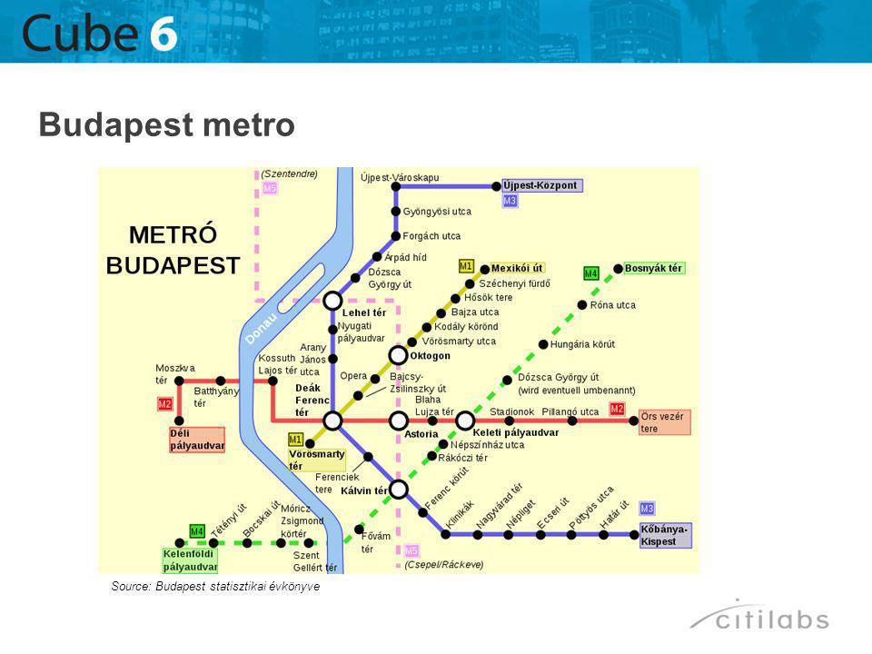 Budapest metro Source: Budapest statisztikai évkönyve