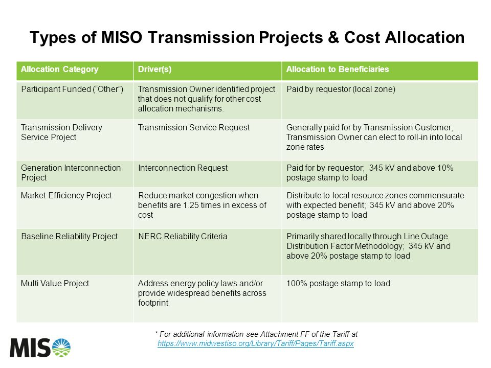 Types of MISO Transmission Projects & Cost Allocation Allocation CategoryDriver(s)Allocation to Beneficiaries Participant Funded (Other)Transmission Owner identified project that does not qualify for other cost allocation mechanisms.