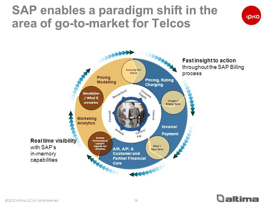 SAP enables a paradigm shift in the area of go-to-market for Telcos 14 Invoice/ Payment Pricing, Rating Charging Pricing Modelling Marketing Analytics