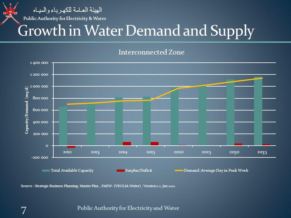 Public Authority for Electricity & Water الهيئة العـامة للكهـرباء والميـاه Public Authority for Electricity and Water 8 Capital Program - Infrastructure