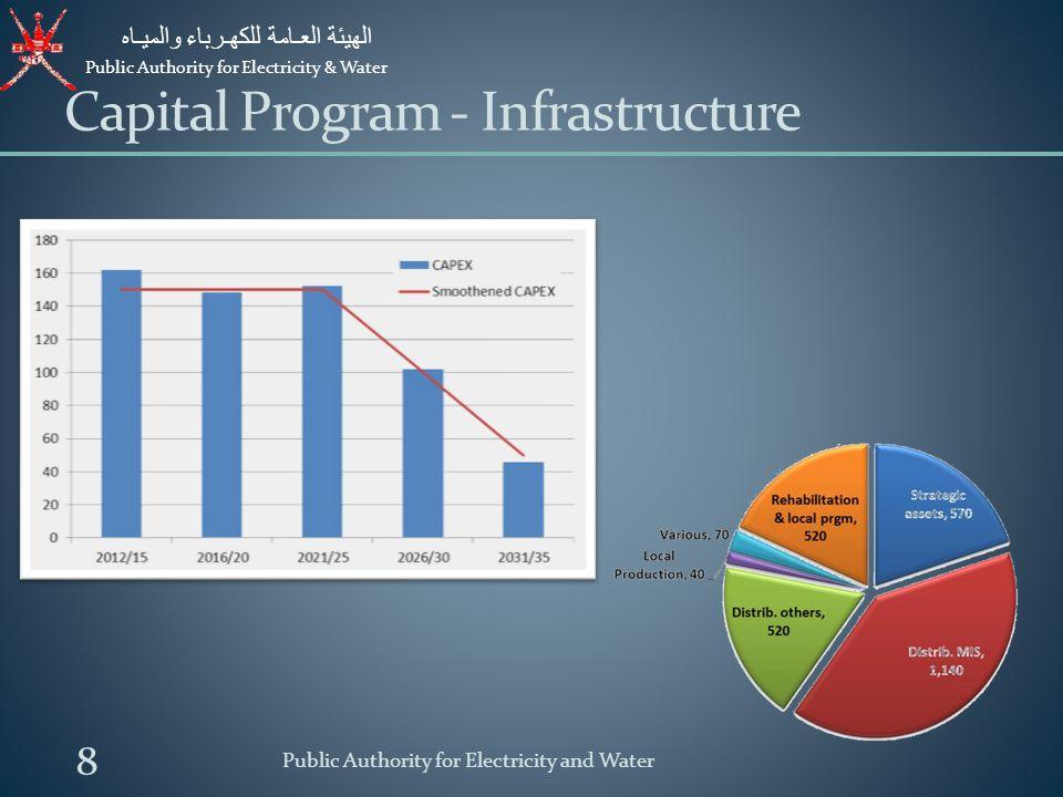 Public Authority for Electricity & Water الهيئة العـامة للكهـرباء والميـاه IWP Water projects : - Al Ghubra IWP, capacity of 191,000 M3/d, COD by 2014.