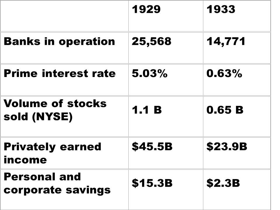 19291933 Banks in operation25,56814,771 Prime interest rate5.03%0.63% Volume of stocks sold (NYSE) 1.1 B0.65 B Privately earned income $45.5B$23.9B Personal and corporate savings $15.3B$2.3B