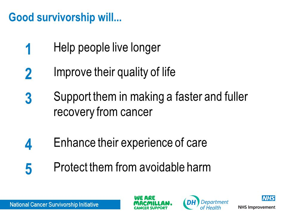National Cancer Survivorship Initiative Good survivorship will... 1 Help people live longer 2 Improve their quality of life 3 Support them in making a