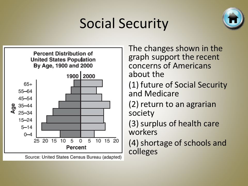 The changes shown in the graph support the recent concerns of Americans about the (1) future of Social Security and Medicare (2) return to an agrarian society (3) surplus of health care workers (4) shortage of schools and colleges