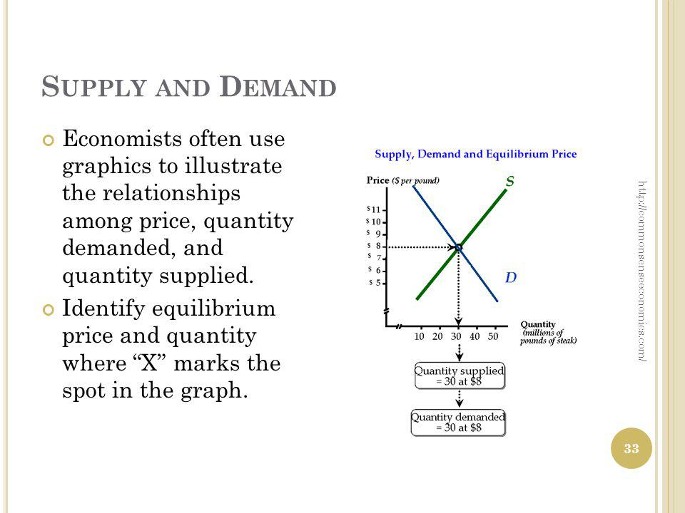 S UPPLY AND D EMAND http://commonsenseeconomics.com/ Economists often use graphics to illustrate the relationships among price, quantity demanded, and