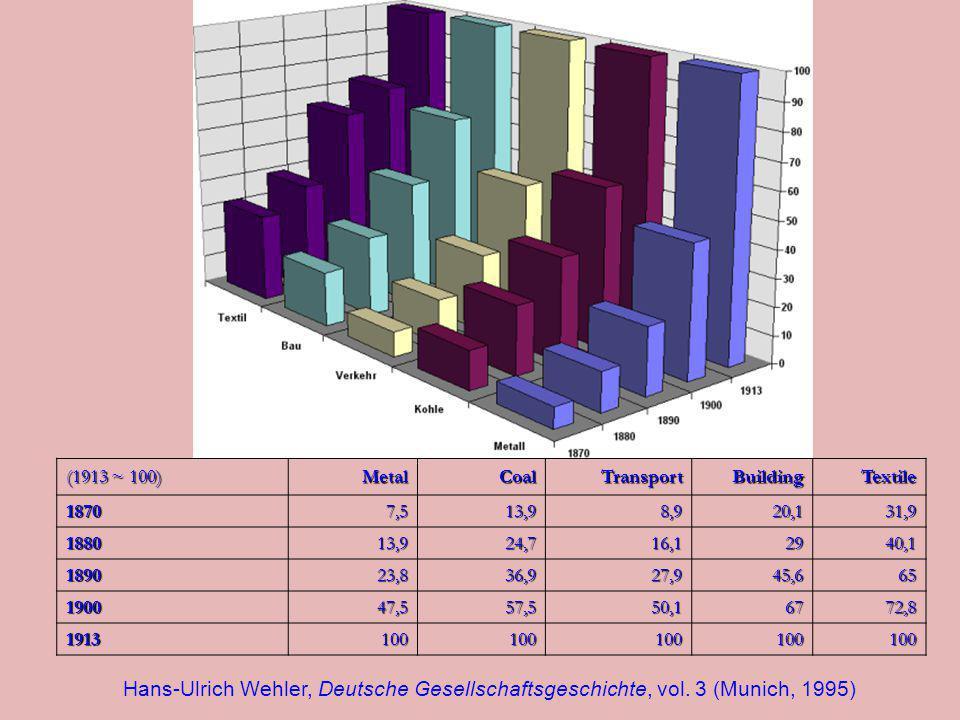 (1913 ~ 100) MetalCoalTransportBuildingTextile 18707,513,98,920,131,9 188013,924,716,12940,1 189023,836,927,945,665 190047,557,550,16772,8 19131001001