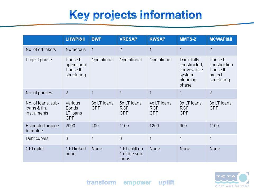 LHWPI&IIBWPVRESAPKWSAPMMTS-2MCWAPI&II No. of off-takersNumerous12112 Project phasePhase I: operational Phase II: structuring Operational Dam: fully co
