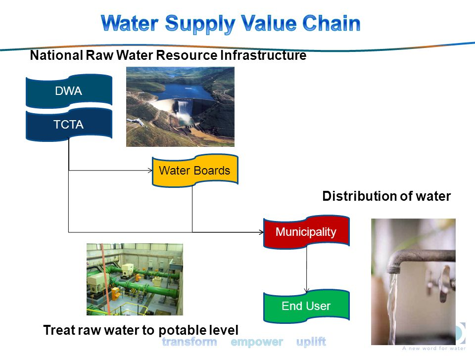 66 DWA TCTA Water Boards Municipality End User National Raw Water Resource Infrastructure Treat raw water to potable level Distribution of water