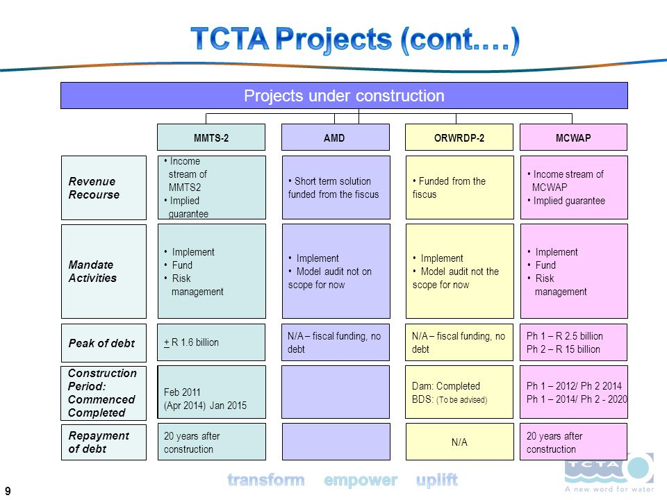Assess the accuracy of the financial models: Initial audits only – review the logic and accuracy of computations; For subsequent audits – map out changes in logic and construction of the model from the previous audited version, and review where changes have been detected; Deliver an initial report of findings and recommendations relating to the accuracy, integrity, highlighting issue for TCTAs attention; Review changes made by TCTA following initial report; Deliver final opinion letter (report) by the 15 th of September, annually; First year only, report to be delivered by 31 March 2014.
