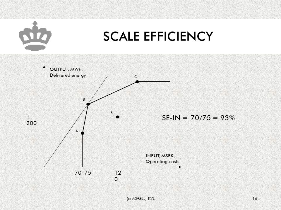 (c) AGRELL, KVL16 SCALE EFFICIENCY A B C k 12 0 70 1 200 75 SE-IN = 70/75 = 93% OUTPUT, MWh, Delivered energy INPUT, MSEK, Operating costs
