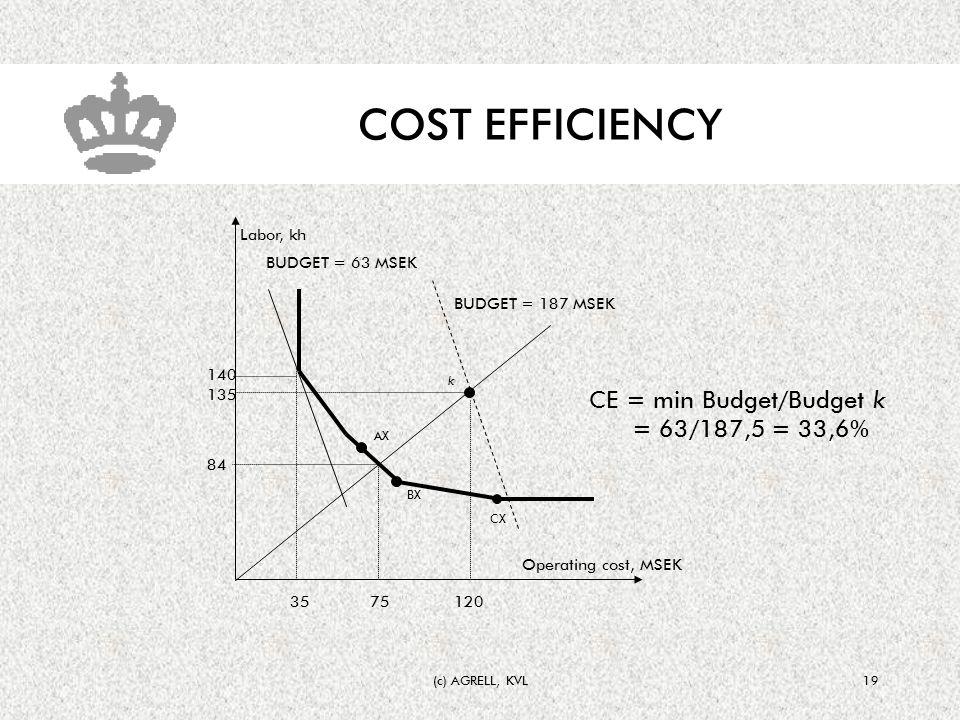 (c) AGRELL, KVL19 COST EFFICIENCY Operating cost, MSEK Labor, kh AX BX CX k 135 120 BUDGET = 63 MSEK 84 75 CE = min Budget/Budget k = 63/187,5 = 33,6% BUDGET = 187 MSEK 35 140