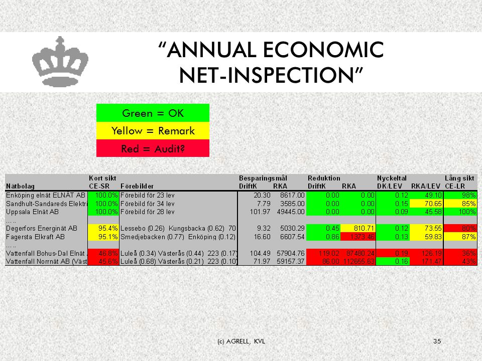 (c) AGRELL, KVL35 ANNUAL ECONOMIC NET-INSPECTION Green = OK Yellow = Remark Red = Audit