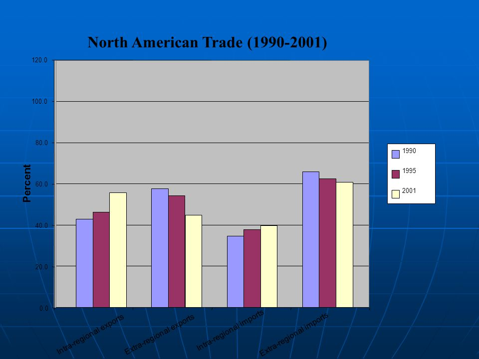 North American Trade (1990-2001) 0.0 20.0 40.0 60.0 80.0 100.0 120.0 Intra-regional exports Extra-regional exports Intra-regional imports Extra-regional imports Percent 1990 1995 2001