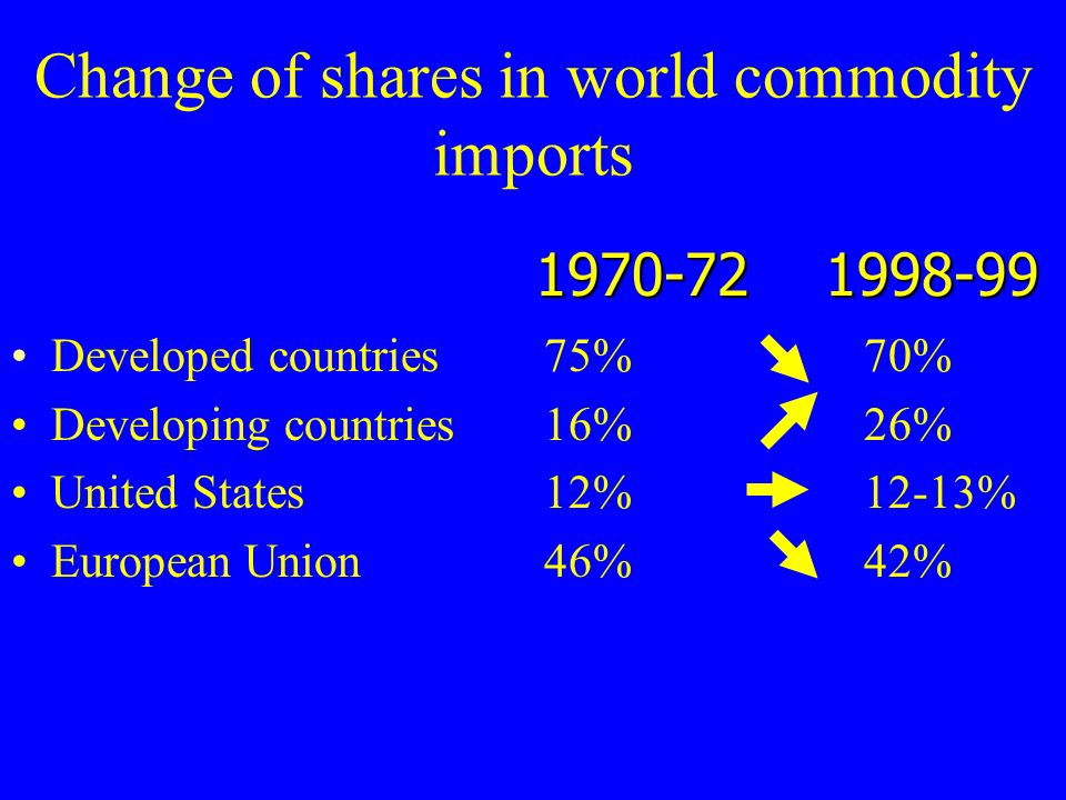 Developed countries75%70% Developing countries16%26% United States12%12-13% European Union 46% 42% Change of shares in world commodity imports 1970-72