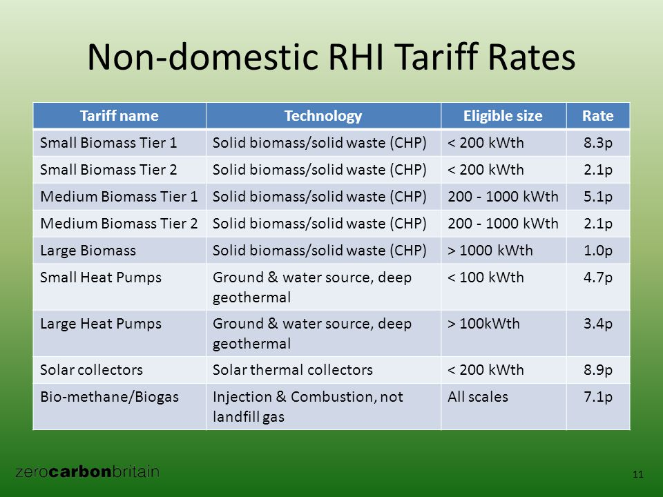 Non-domestic RHI Tariff Rates Tariff nameTechnologyEligible sizeRate Small Biomass Tier 1Solid biomass/solid waste (CHP)< 200 kWth8.3p Small Biomass Tier 2Solid biomass/solid waste (CHP)< 200 kWth2.1p Medium Biomass Tier 1Solid biomass/solid waste (CHP)200 - 1000 kWth5.1p Medium Biomass Tier 2Solid biomass/solid waste (CHP)200 - 1000 kWth2.1p Large BiomassSolid biomass/solid waste (CHP)> 1000 kWth1.0p Small Heat PumpsGround & water source, deep geothermal < 100 kWth4.7p Large Heat PumpsGround & water source, deep geothermal > 100kWth3.4p Solar collectorsSolar thermal collectors< 200 kWth8.9p Bio-methane/BiogasInjection & Combustion, not landfill gas All scales7.1p 11