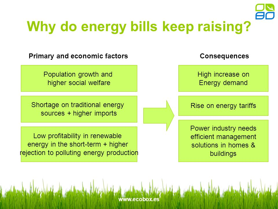 www.ecobox.es Why do energy bills keep raising.