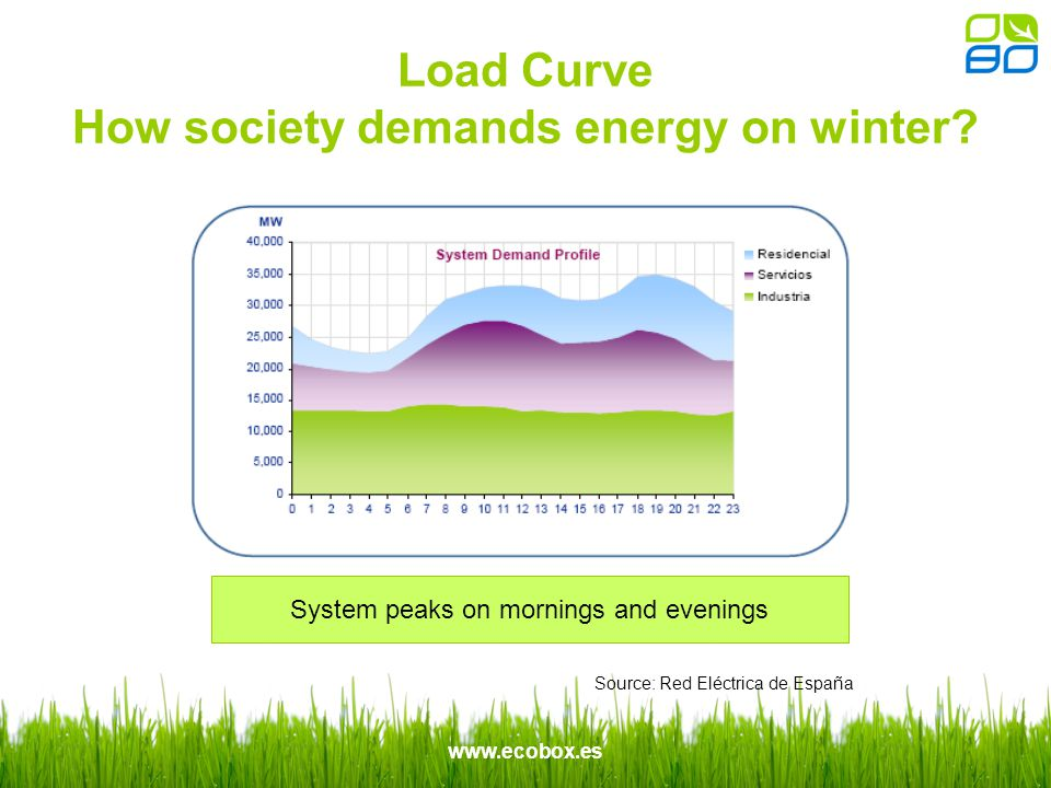 www.ecobox.es Load Curve How society demands energy on winter.