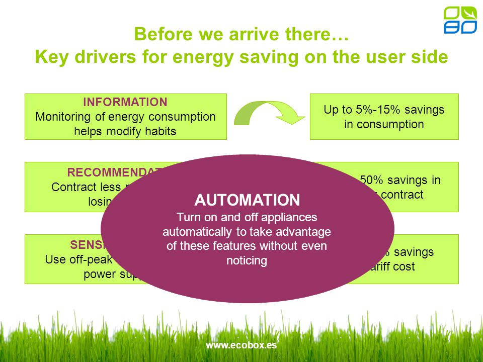 www.ecobox.es Before we arrive there… Key drivers for energy saving on the user side INFORMATION Monitoring of energy consumption helps modify habits RECOMMENDATION Contract less power without losing comfort SENSITIVE PRICES Use off-peak tariffs offered by power suppliers Up to 5%-15% savings in consumption Up to 50% savings in power contract Up to 45% savings in tariff cost AUTOMATION Turn on and off appliances automatically to take advantage of these features without even noticing
