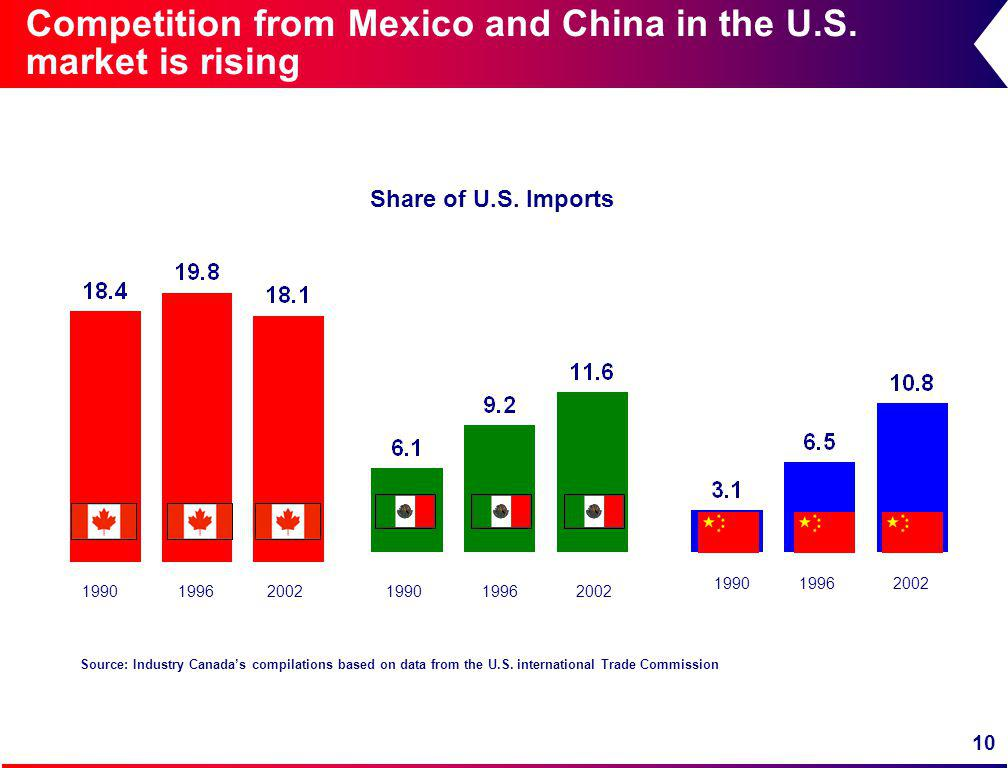 10 Competition from Mexico and China in the U.S. market is rising Share of U.S.