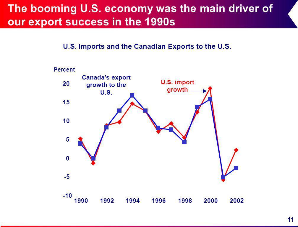 11 The booming U.S.