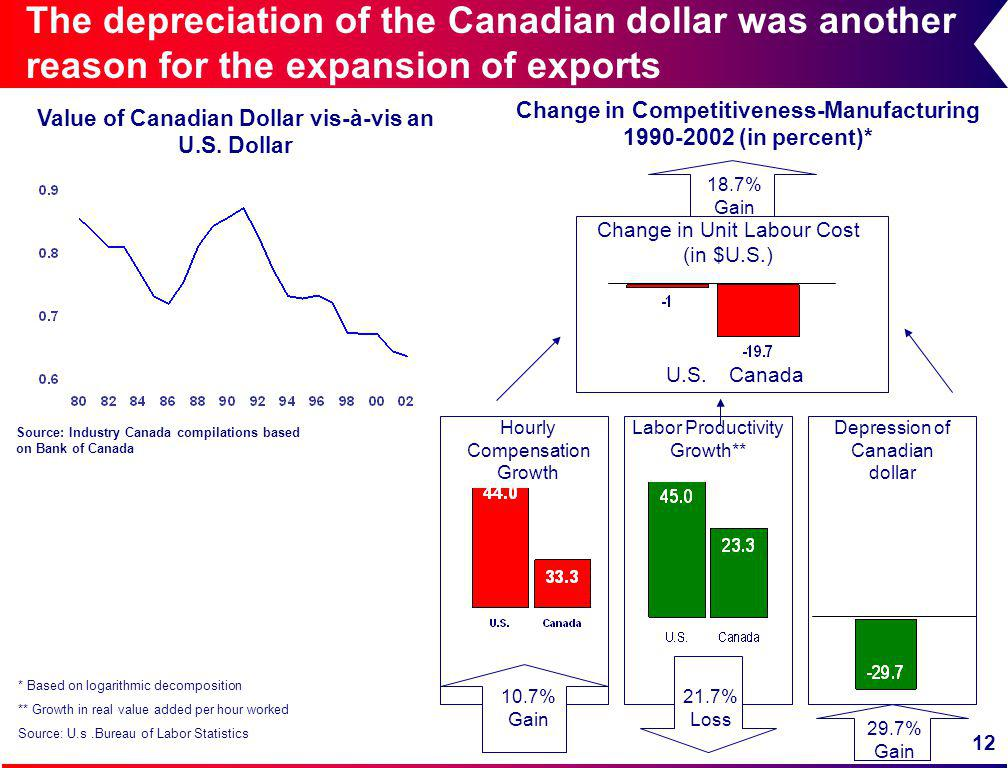 12 The depreciation of the Canadian dollar was another reason for the expansion of exports * Based on logarithmic decomposition ** Growth in real value added per hour worked Source: U.s.Bureau of Labor Statistics Labor Productivity Growth** Change in Unit Labour Cost (in $U.S.) Hourly Compensation Growth U.S.Canada Depression of Canadian dollar Change in Competitiveness-Manufacturing 1990-2002 (in percent)* 18.7% Gain 10.7% Gain 21.7% Loss 29.7% Gain Value of Canadian Dollar vis-à-vis an U.S.