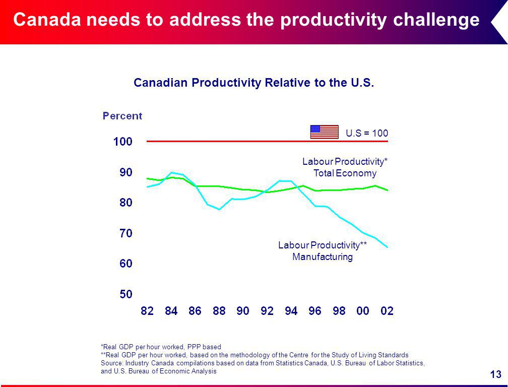 13 Canada needs to address the productivity challenge U.S = 100 Labour Productivity** Manufacturing Labour Productivity* Total Economy *Real GDP per hour worked, PPP based **Real GDP per hour worked, based on the methodology of the Centre for the Study of Living Standards Source: Industry Canada compilations based on data from Statistics Canada, U.S.