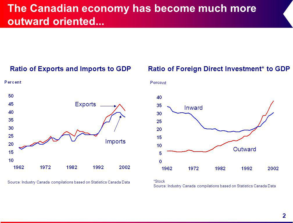 2 The Canadian economy has become much more outward oriented...