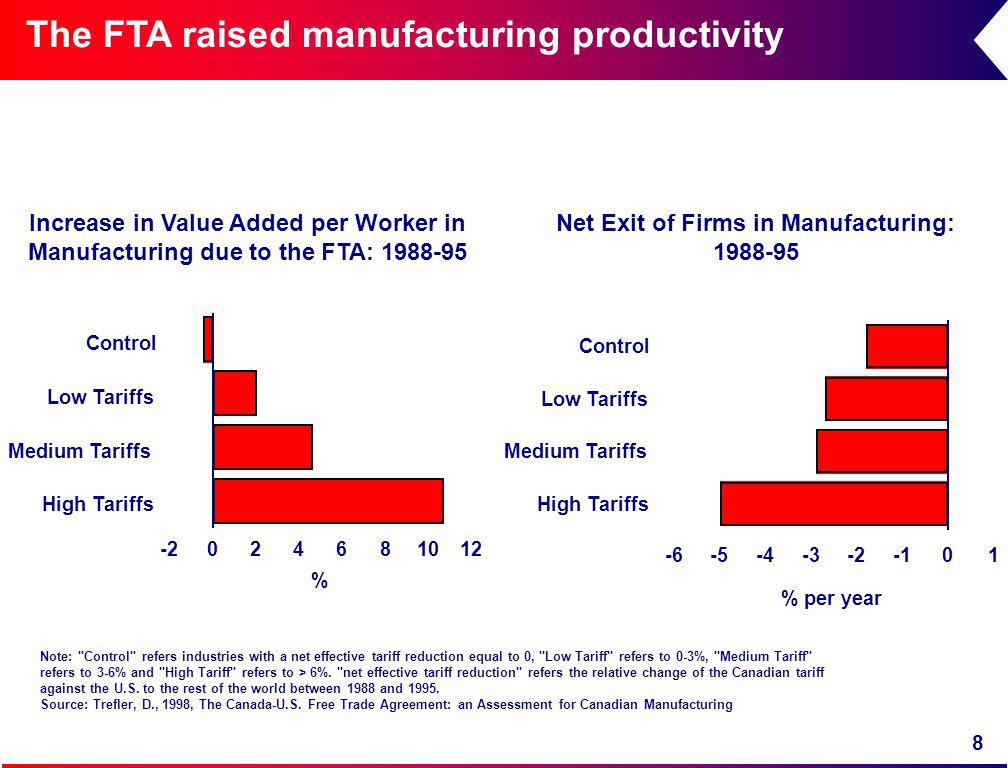 8 The FTA raised manufacturing productivity Control Low Tariffs Medium Tariffs High Tariffs 01-2-3-4-5-6 % per year Net Exit of Firms in Manufacturing: 1988-95 Increase in Value Added per Worker in Manufacturing due to the FTA: 1988-95 Control Low Tariffs Medium Tariffs High Tariffs 024681012-2 % Note: Control refers industries with a net effective tariff reduction equal to 0, Low Tariff refers to 0-3%, Medium Tariff refers to 3-6% and High Tariff refers to > 6%.
