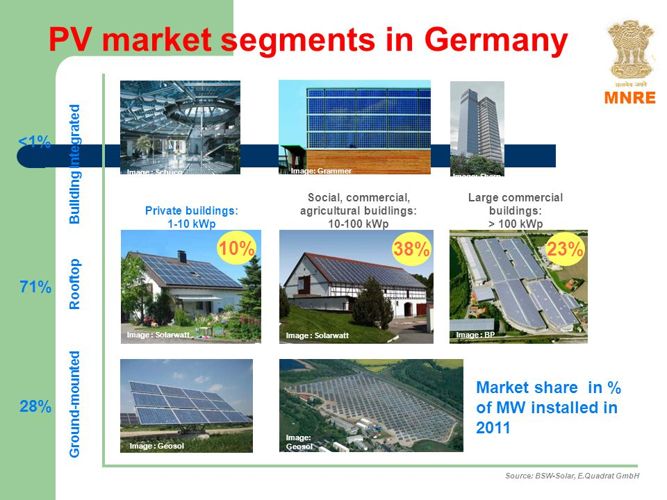 PV market segments in Germany Image : Solarwatt Private buildings: 1-10 kWp Social, commercial, agricultural buidlings: 10-100 kWp Image : Solarwatt Image: Sharp Image : BP Large commercial buildings: > 100 kWp Image : Schüco Image : Geosol Image: Grammer 10% 38%23% Source: BSW-Solar, E.Quadrat GmbH Ground-mounted Rooftop Building integrated <1% 71% 28% Market share in % of MW installed in 2011 MNRE