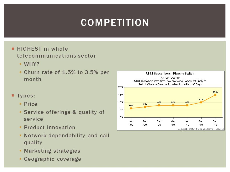 COMPETITION HIGHEST in whole telecommunications sector WHY.