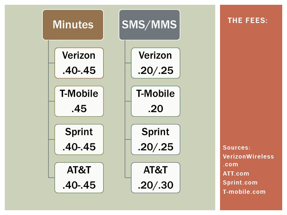 Minutes Verizon.40-.45 T-Mobile.45 Sprint.40-.45 AT&T.40-.45 SMS/MMS Verizon.20/.25 T-Mobile.20 Sprint.20/.25 AT&T.20/.30 Sources: VerizonWireless.com ATT.com Sprint.com T-mobile.com THE FEES: