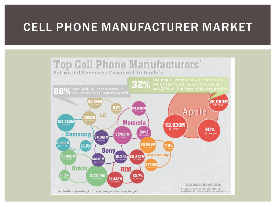 CELL PHONE MANUFACTURER MARKET