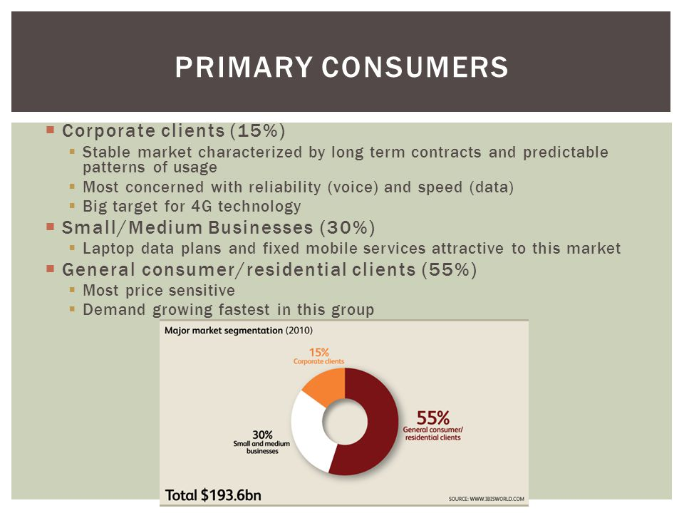Corporate clients (15%) Stable market characterized by long term contracts and predictable patterns of usage Most concerned with reliability (voice) and speed (data) Big target for 4G technology Small/Medium Businesses (30%) Laptop data plans and fixed mobile services attractive to this market General consumer/residential clients (55%) Most price sensitive Demand growing fastest in this group PRIMARY CONSUMERS