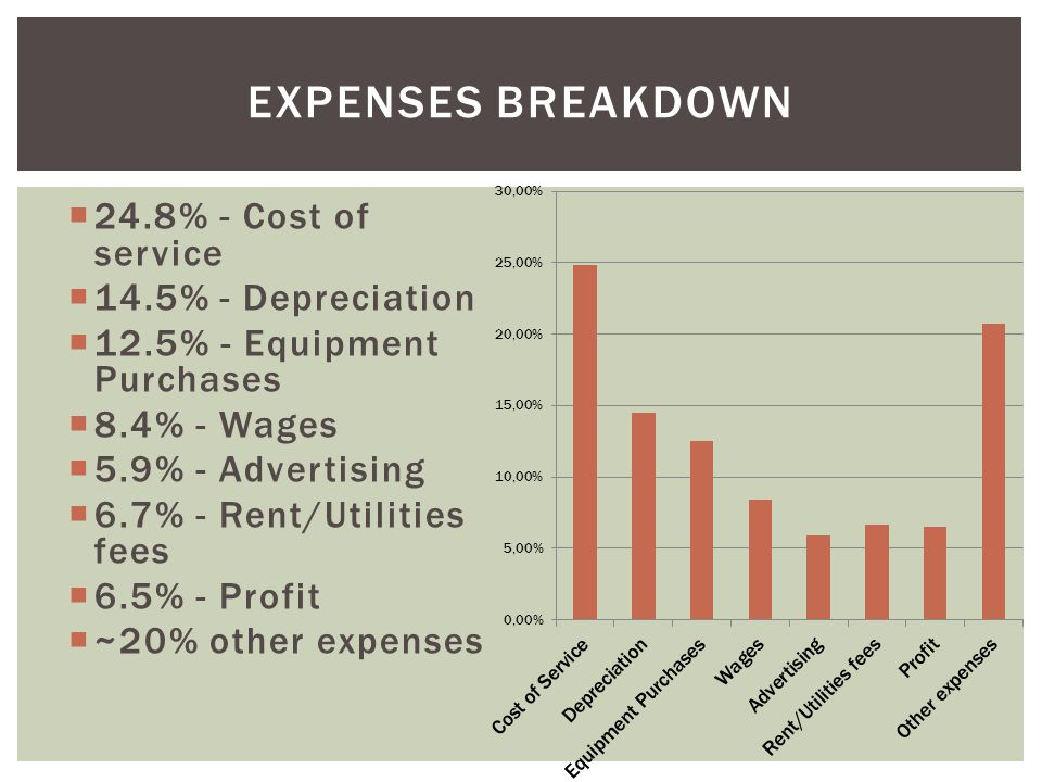 24.8% - Cost of service 14.5% - Depreciation 12.5% - Equipment Purchases 8.4% - Wages 5.9% - Advertising 6.7% - Rent/Utilities fees 6.5% - Profit ~20% other expenses EXPENSES BREAKDOWN