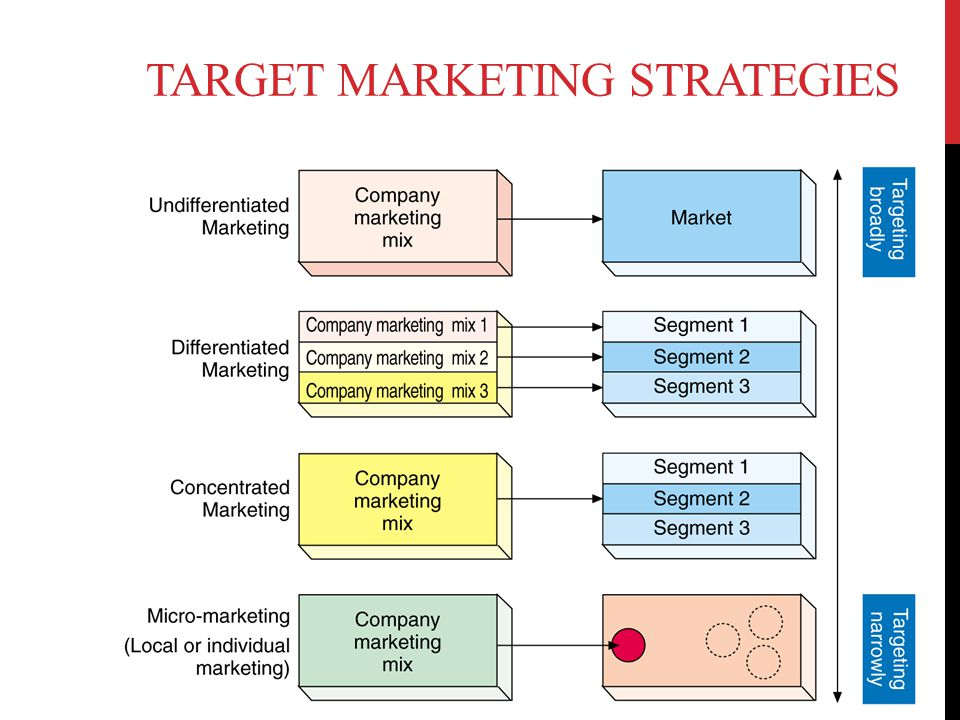 TARGET MARKETING STRATEGIES 15