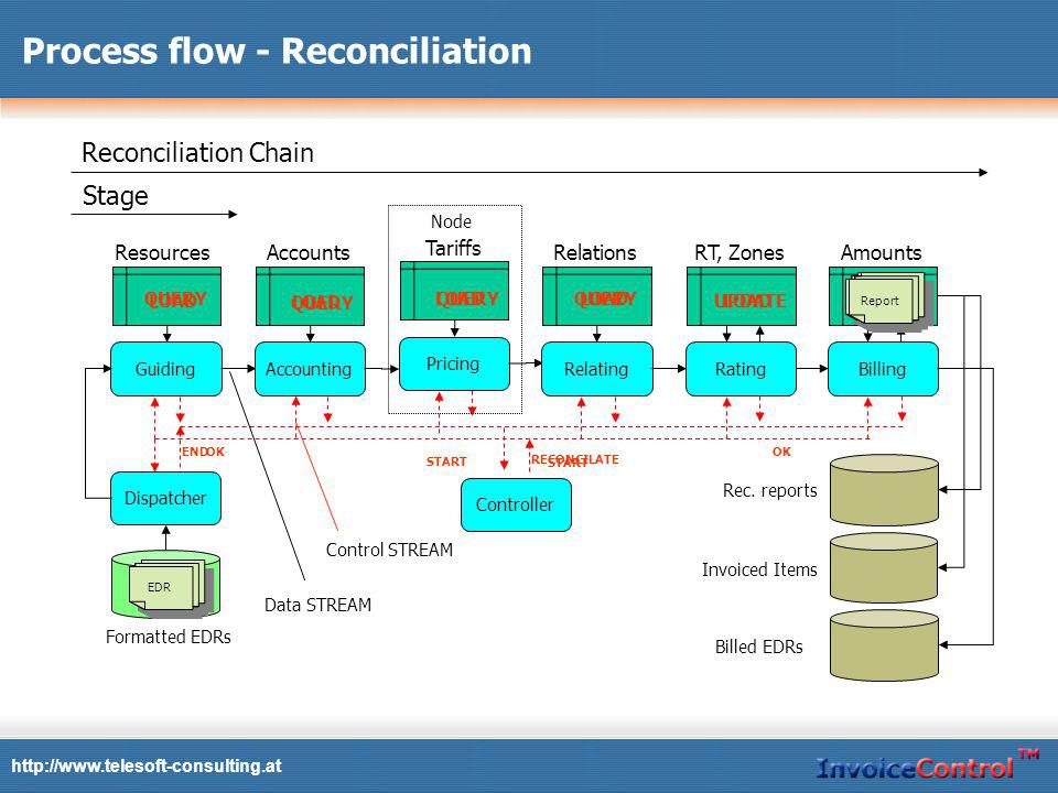 Rec. reports Invoiced Items Formatted EDRs EDR http://www.telesoft-consulting.at Process flow - Reconciliation Guiding Resources Accounting Accounts P