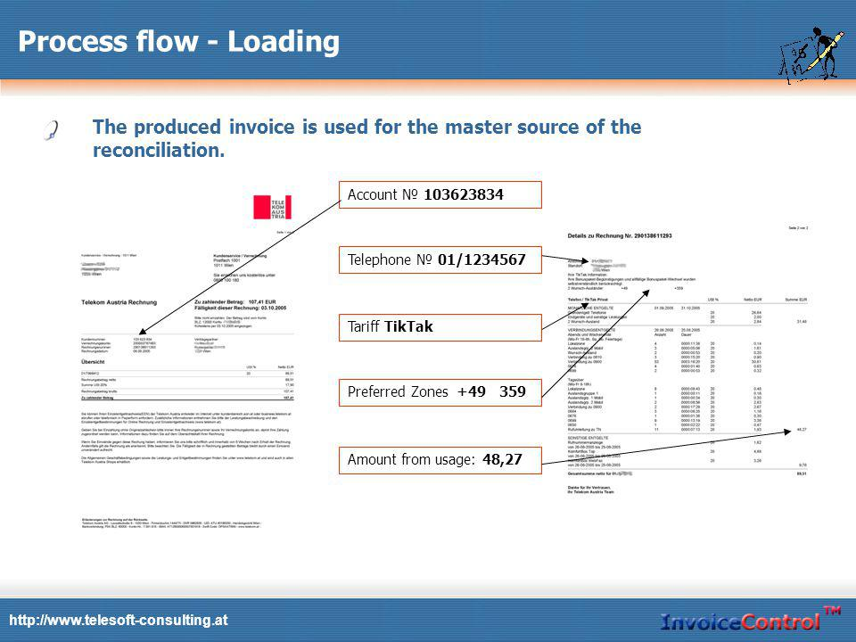 http://www.telesoft-consulting.at Process flow - Loading InvoiceControl supports different kind of invoice print formats.