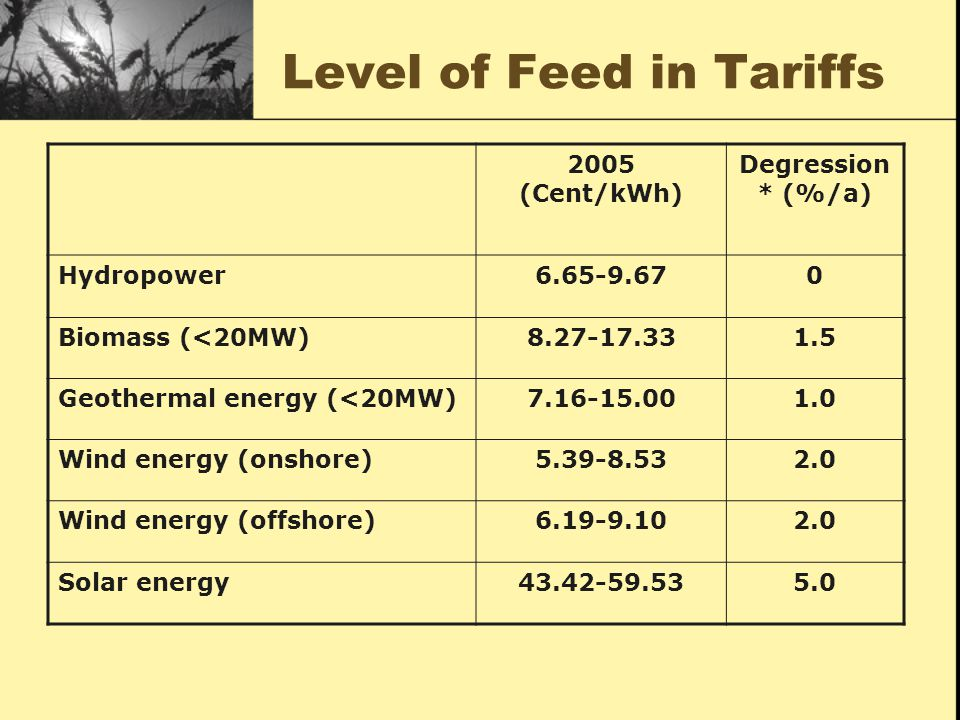 Level of Feed in Tariffs 2005 (Cent/kWh) Degression * (%/a) Hydropower6.65-9.670 Biomass (<20MW)8.27-17.331.5 Geothermal energy (<20MW)7.16-15.001.0 Wind energy (onshore)5.39-8.532.0 Wind energy (offshore)6.19-9.102.0 Solar energy43.42-59.535.0